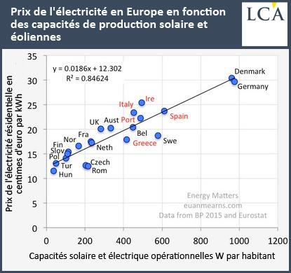 Prix de l'électricité en Europe en fonction des capacités de production solaire et éoliennes