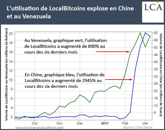 L'utilisation de LocalBitcoins explose en Chine et au Venezuela