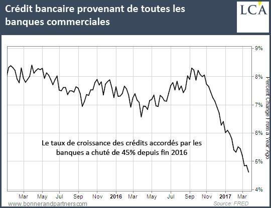 Crédit bancaire provenant de toutes les banques commerciales
