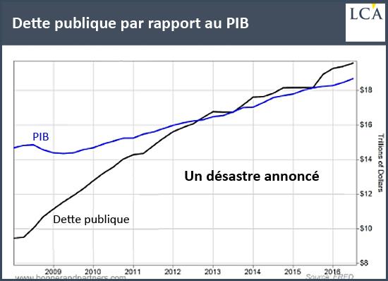 Dette publique par rapport au PIB