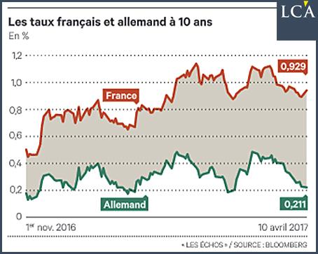 taux français