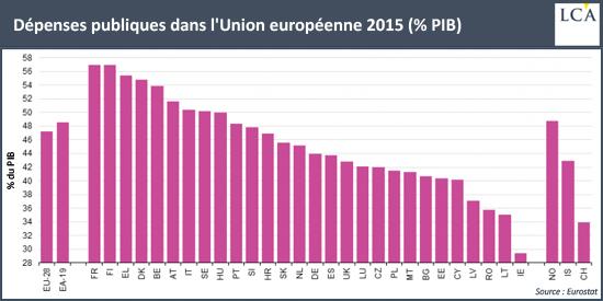 Dépenses publiques dans l'Union européenne 2015 (% PIB)