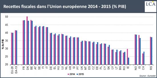 Recettes fiscales dans l'Union européenne 2014 - 2015 (% PIB)