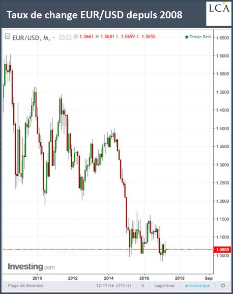 EURO/USD depuis 2008