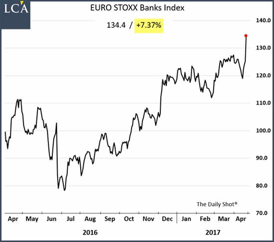 indice des banques européennes