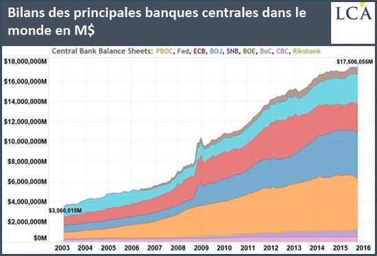 Bilans des principales banques centrales dans le monde en M$