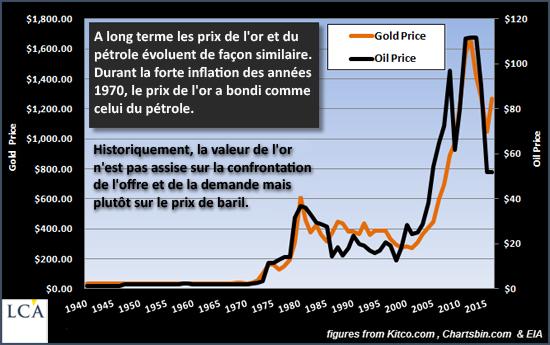 Voici un graphique très synthétique présentant les évolutions de l'or (en orange) et du pétrole (en noir) entre 1940 et 2016.
