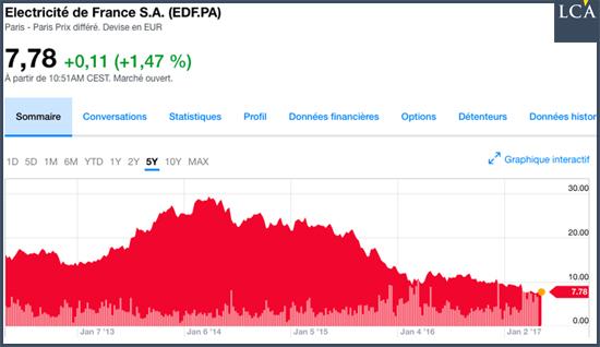 EDF politique énergétique