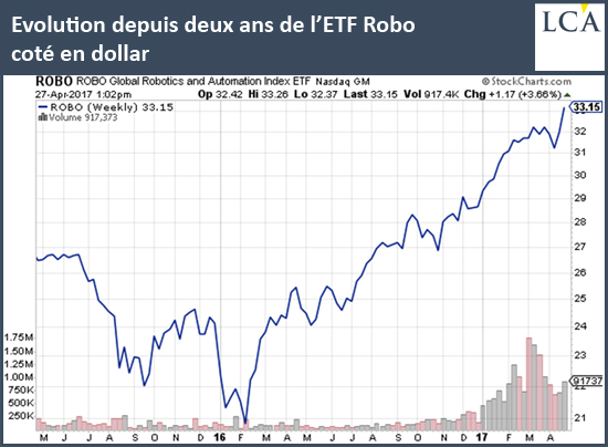 Evolution depuis deux ans de l'ETF Robo coté en dollar