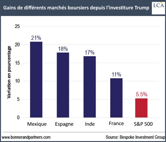 Gains de différents marchés boursiers depuis l'investiture Trump - actions