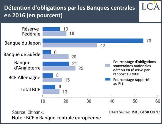 obligations par les Banques Centrales, 2016