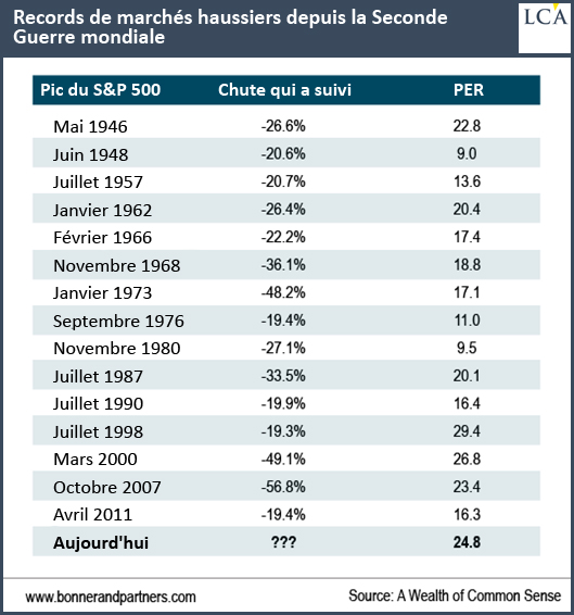 PER records haussiers s&p 500