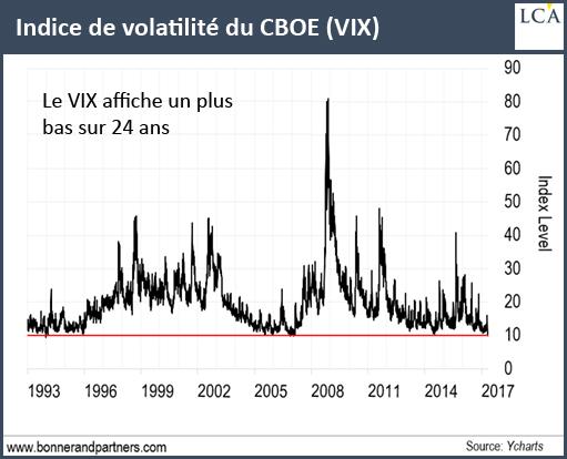 Indice de volatilité du CBOE (VIX)