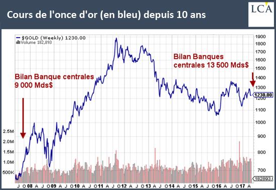 Cours de l'once d'or (en bleu) depuis 10ans