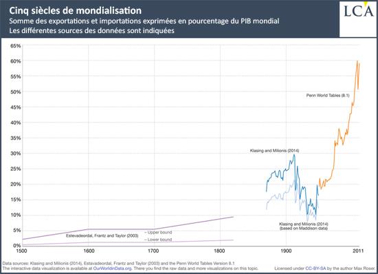 Cinq siècles de mondialisation