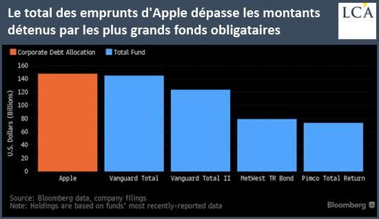 Le total des emprunts d'Apple dépasse les montants détenus par les plus grands fonds obligataires