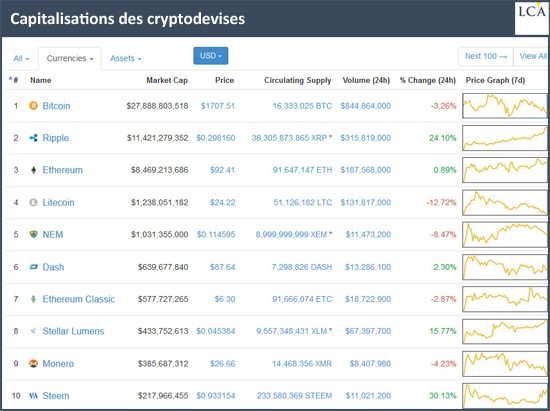 Capitalisations des cryptodevises