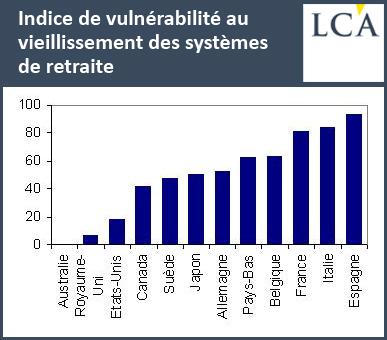 Indice de vulnérabilité au vieillissement des systèmes de retraite