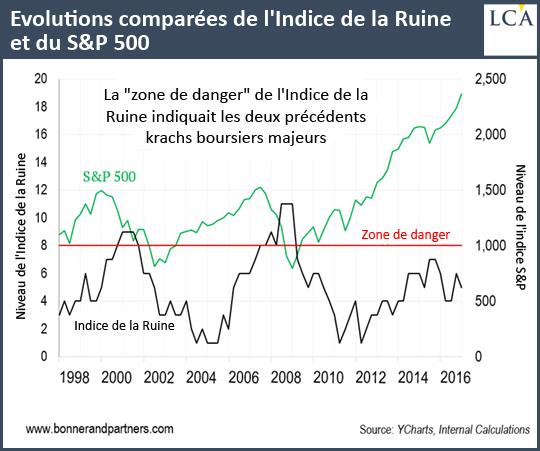 Indice de la Ruine contre S&P500