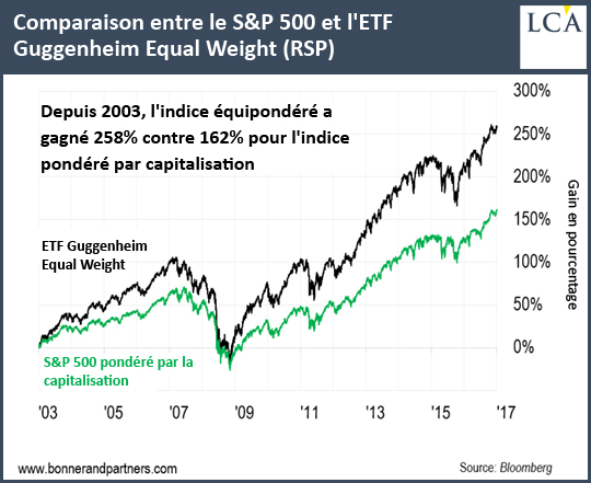 Comparaison entre le S&P 500 et l'ETF Guggenheim Equal Weight (RSP)