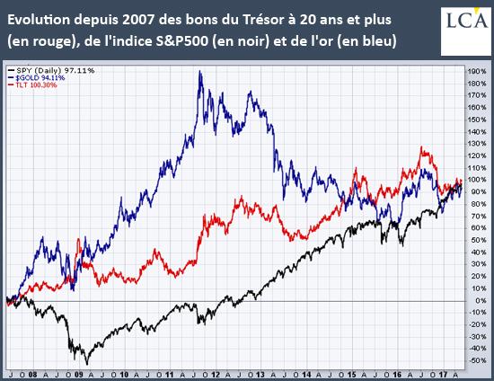 Evolution depuis 2007 des bons du Trésor à 20 ans et plus (en rouge), de l'indice S&P500 (en noir) et de l'or (en bleu)