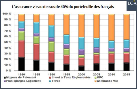 BOF assurance-vie portefeuille français