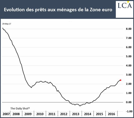 Evolution des prêts aux ménages de la Zone euro