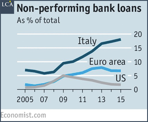 créances douteuses - banque