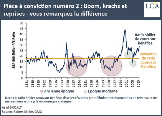 Pièce à conviction numéro2 Boom, krachs et reprises: vous remarquez la différence