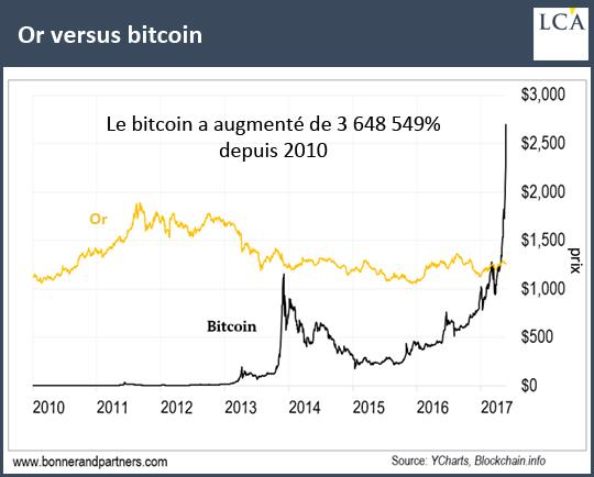 bitcoin vs or