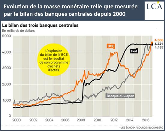 Evolution de la masse monétaire telle que mesurée par le bilan des banques centrales depuis 2000