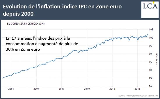 Evolution de l'inflation-indice IPC en Zone euro depuis 2000
