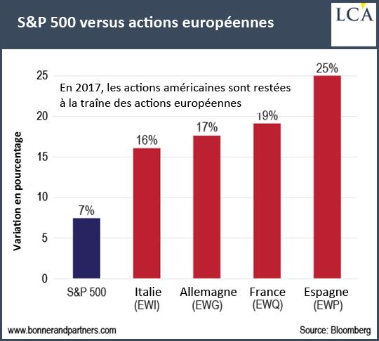 En 2017, les actions américaines sont restées à la traîne des actions européennes