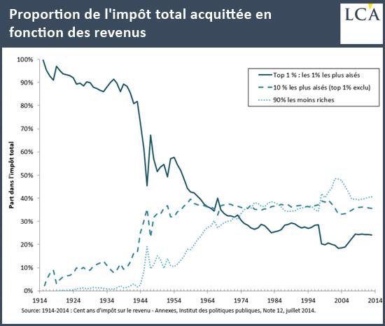 Proportion de l'impôt total acquittée en fonction des revenus