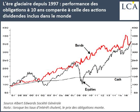 L'Ere glaciairedepuis 1997: performance des obligations à 10 ans comparée à celle des actions dividendes inclus dans le monde