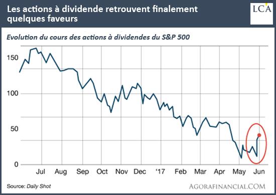 Les actions à dividende retrouvent finalement quelques faveurs