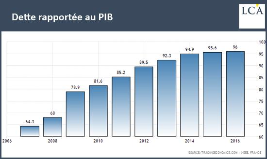 Dette rapportée au PIB