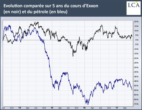 Exxon - investissement passif