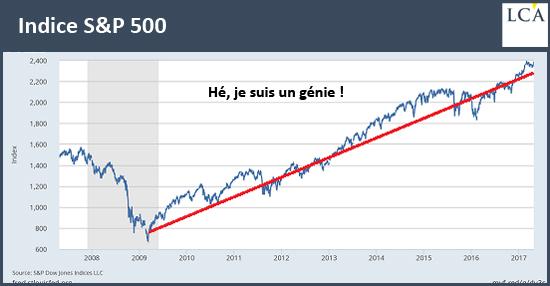 Indice S&P 500 - bulle