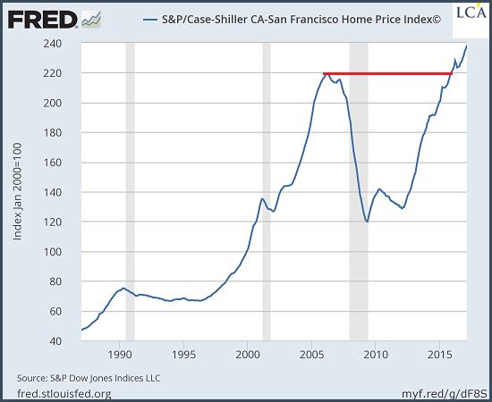 San Francisco - bulle