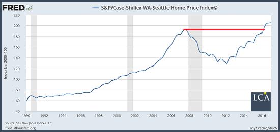Seattle - bulle