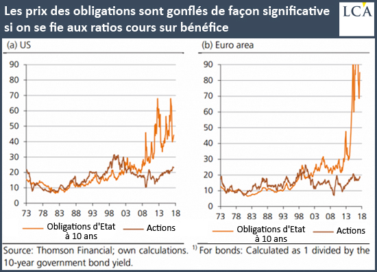 Les prix des obligations sont gonflés de façon significative si on se fie aux ratios cours sur bénéfice