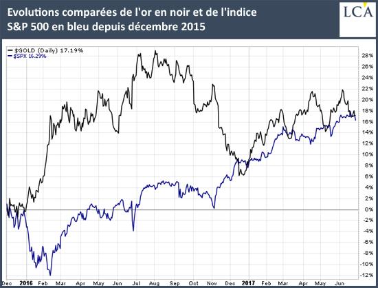 Evolutions comparées de l'or en noir et de l'indice S&P500 en bleu depuis décembre 2015