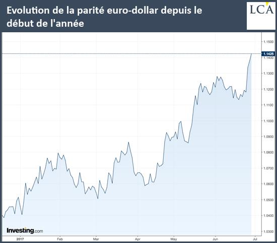 Evolution de la parité euro-dollar depuis le début de l'année