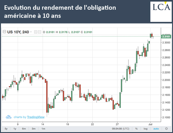 Evolution du rendement de l'obligation américaine à 10 ans