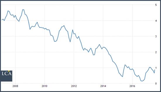 taux d'emprunt