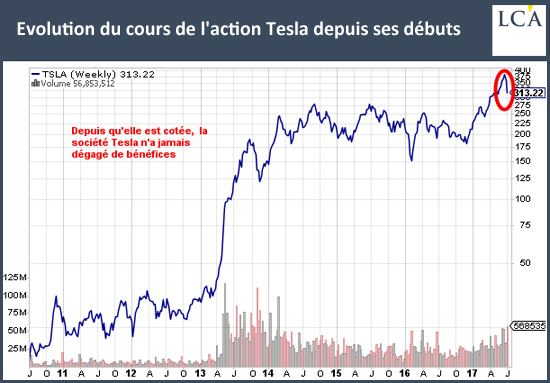 Evolution du cours de l'action Tesla depuis ses débuts