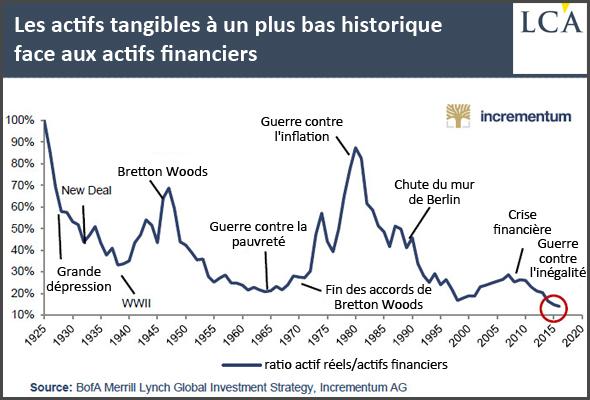 Les actifs tangibles à un plus bas historique face aux actifs financiers