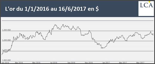 L'or du 1/1/2016 au 16/6/2017 en$