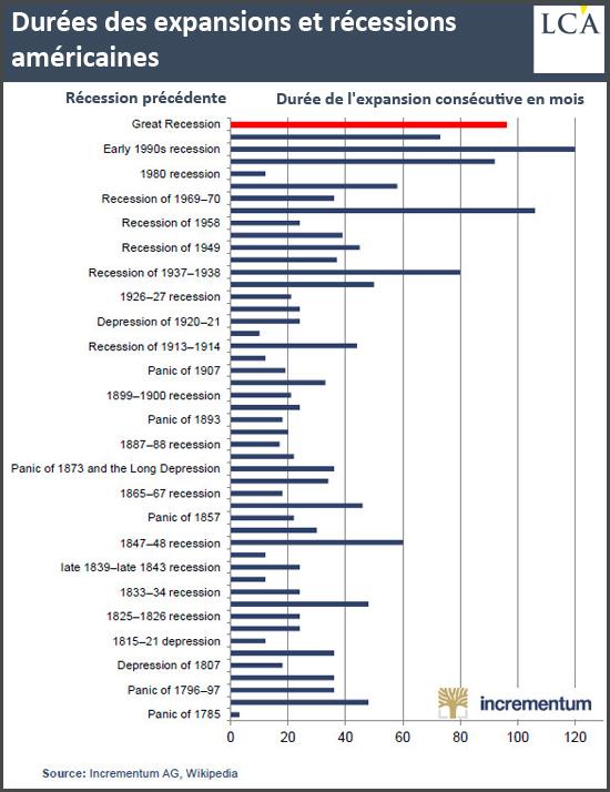 Durées des expansions et récessions américaines